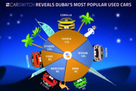 Japan brands rein in used vehicle sales in Dubai