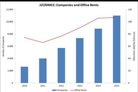 DMCC 8% YOY rise in office space demand in Q1 2016