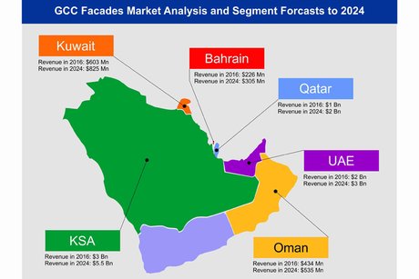 GCC: Annual façades spending to hit $12bn by 2024
