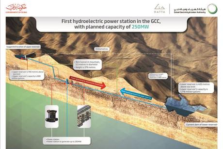 Dubai's $523m Hatta hydroelectric plant progresses