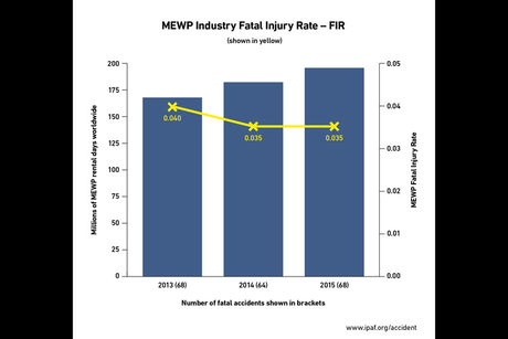 MEWP fatality rate stable despite fleet growth