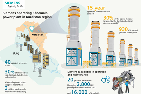 Siemens extends contract for Iraq's Khormala power plant