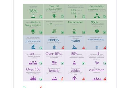 Al Naboodah Group reveals sustainability figures