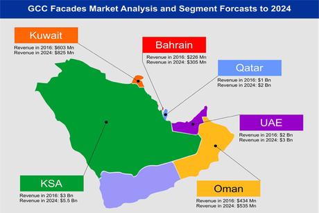 GCC needs to focus on low-energy architecture