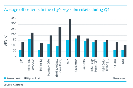Cluttons: Free-zone office rents steady in Q1 2016