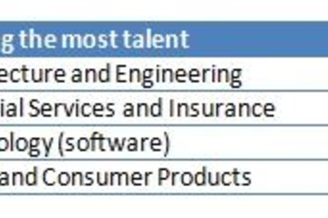 LinkedIn: 'UAE top spot for construction talent'