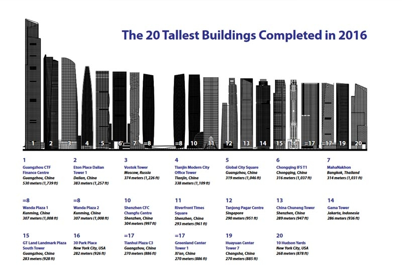 Detailed image of 20 tallest buildings completed in 2016, taken from CTBUH Research Report 2016 Year in Review.