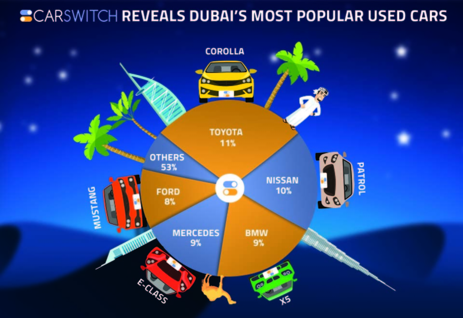 The CarSwitch.com data is based on the input from 6,000 customers who contacted the platform to sell their vehicles.