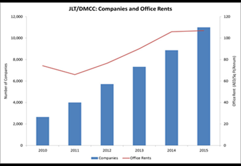 The above graph illustrates the growth of DMCC Office since 2010.
