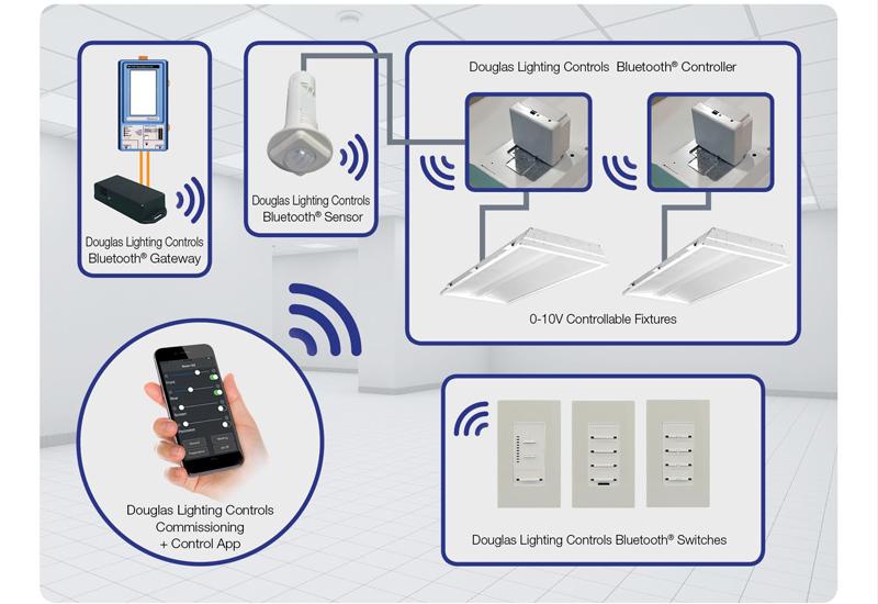 Douglas Lighting Controls has launched Bluetooth-enabled devices. [Image: douglaslightingcontrols.com]