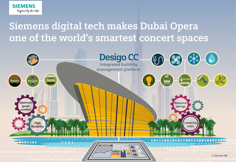 Desigo CC and Desigo SCADA Management System are used for Dubai Opera. [Image: Siemens]