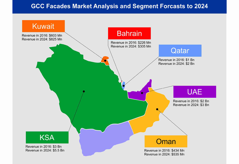 Current and predicted levels of façade-related spending within GCC countries.