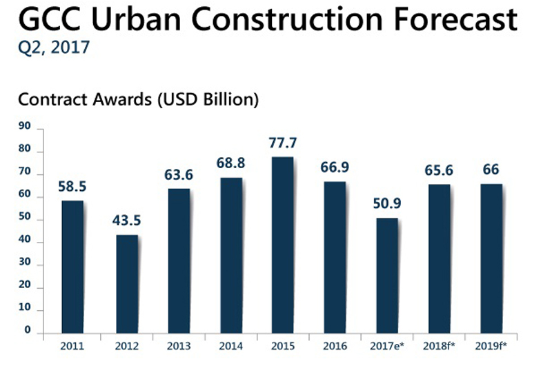 GCC Urban Construction Forecast by research firm BNC Network.