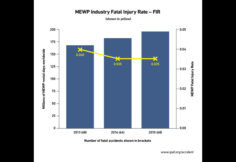 The MEWP-related fatal injury rate remained stable in 2015, despite growth within the global fleet size and number of rental days.
