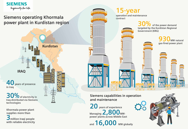 An infographic depicting Siemens scope of work in Iraq.