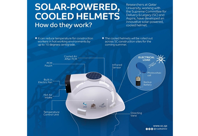 A solar powered cooling helmet could revolutionise the construction sector, as global interest for the technology grows.
