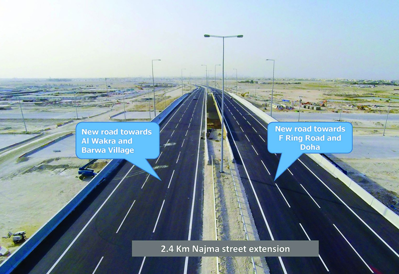 The Najma Street Extension that connects F-Ring Road directly with Al Wakra main road is now open, Ashghal announced. A new bridge crossing the East Corridor along Najma Street is also open.