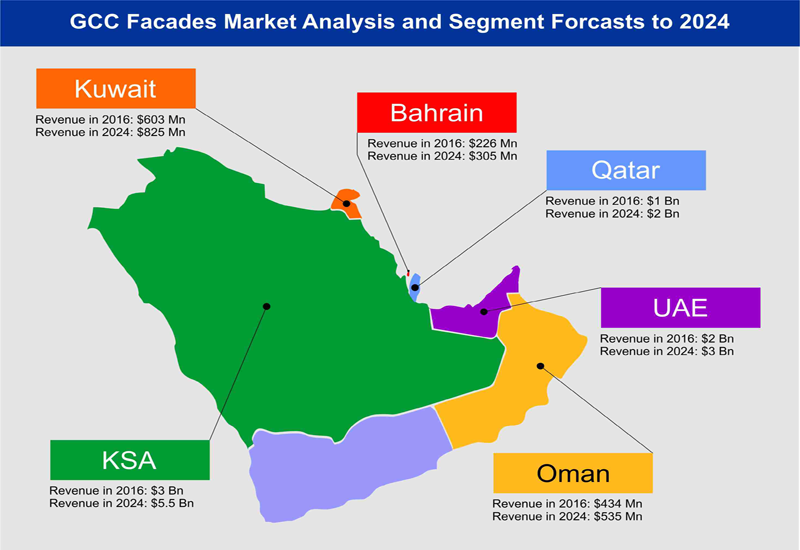 The study says significant growth in the GCC façades market will stem from a big rise in the number of construction.