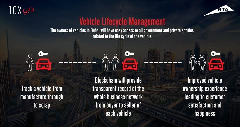 The RTA project seeks to provide a holistic view of vehicle-lifecycle services using blockchain technology.