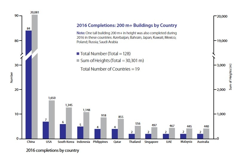 20 tallest building completions by country, showing Qatar's four structures on the graph. Image from the h/CTBUH_Research Report 2016 Year in Review.