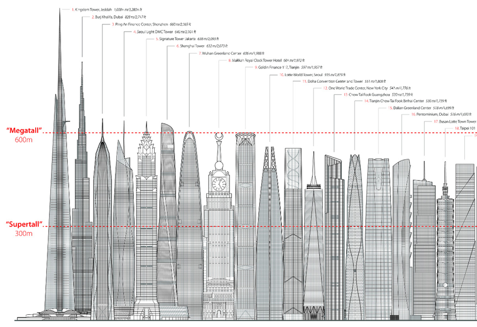 Line up of the tallest built and under construction skyscrapers by the CTBUH
