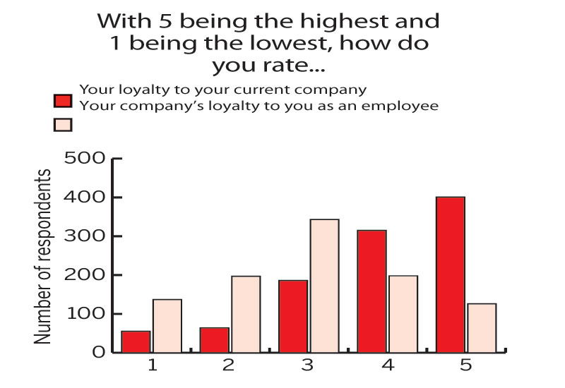 With 5 being the highest and 1 being the lowest, how do you rate...