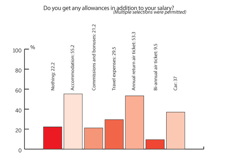 78% of people get some kind of allowance in addition to their monthly salary.