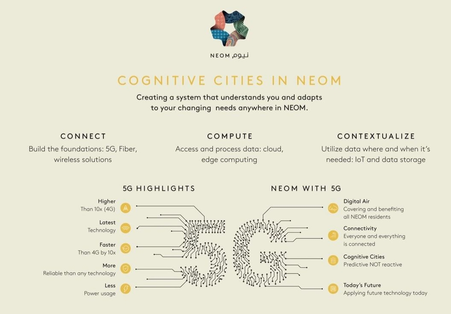 NEOM partners with stc group to establish 5G network infrastructure across its site