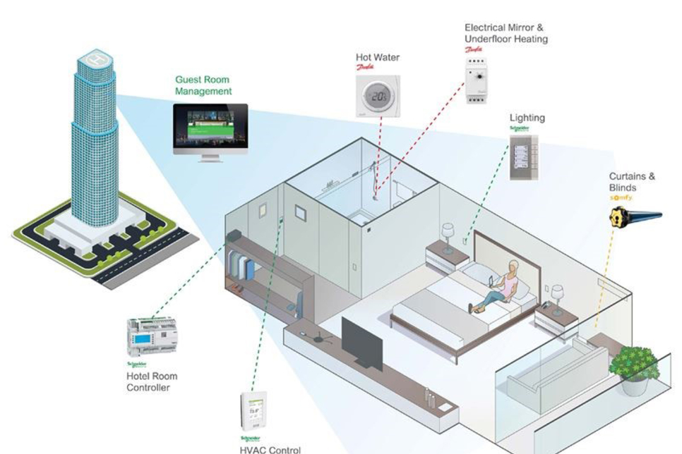 Schneider Electric to develop connectivity system with Danfoss, Somfy