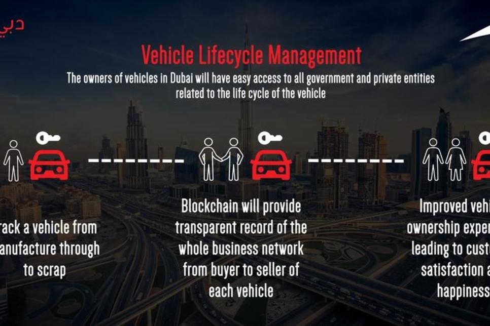 Dubai studies blockchain technology for vehicle lifecycle management