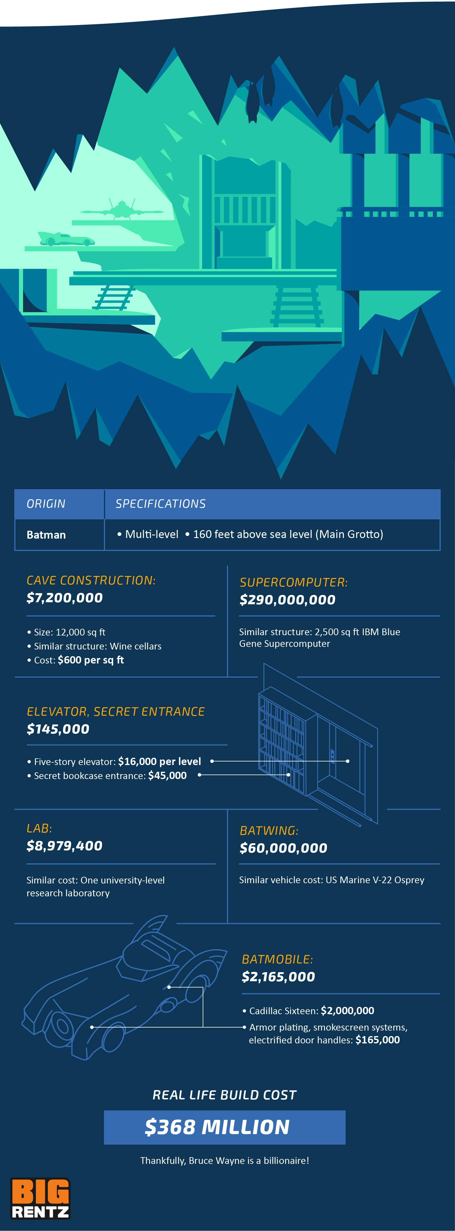 How much would fictional DC character Batman's home/office Bat Cave cost to build in real life?